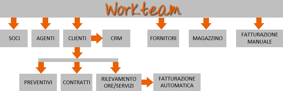 workteam diagramma